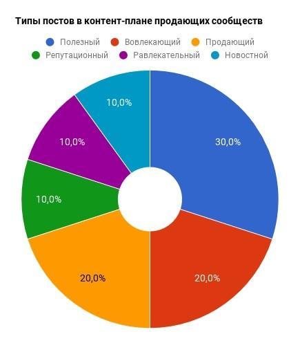 Один из вариантов распределения контента на продающем ресурсе