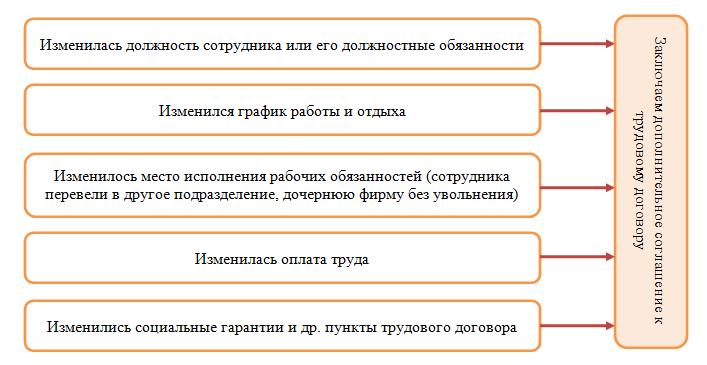 Причины дополнительного соглашения к трудовому договору