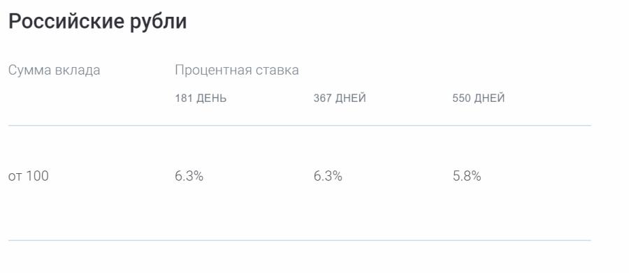 Ставки по программе Газпромбанк-ГАЗФОНД-Пенсионный