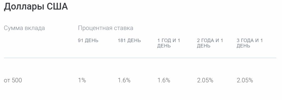 Ставки по программе Газпромбанк-Пенсионные сбережения в долларах США