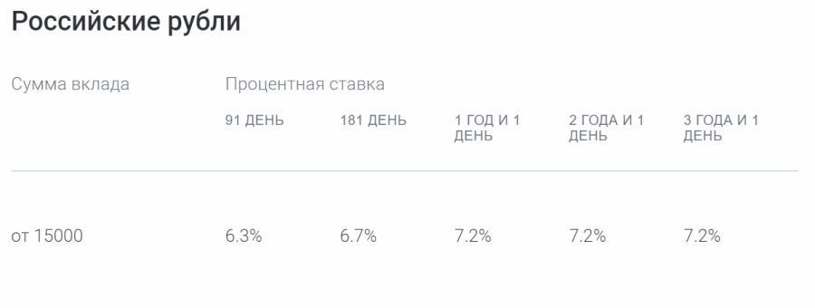 Ставки по программе Газпромбанк-Пенсионные сбережения в рублях