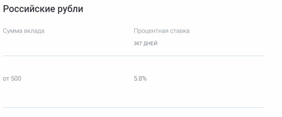 Ставки по программе Газпромбанк-Пенсионный доход