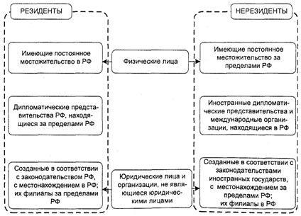 Сравнительные характеристики резидентов и нерезидентов для физ. и юридических лиц