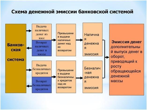 Кредитная эмиссия коммерческих банков
