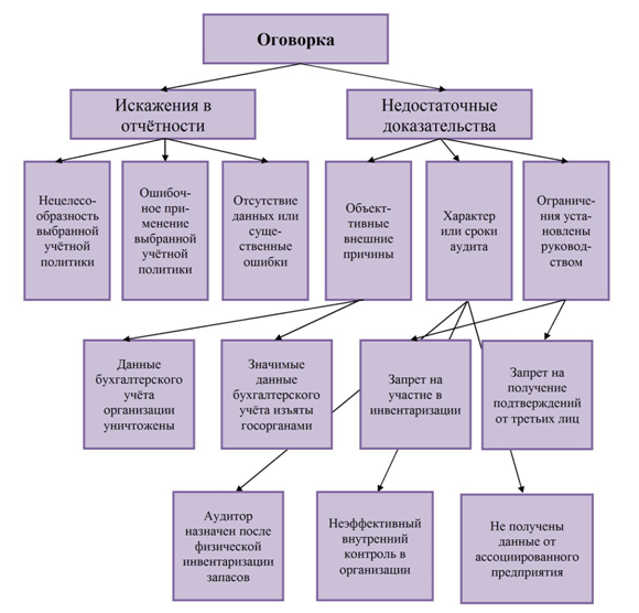 Схема модифицированного аудиторского заключения с оговоркой