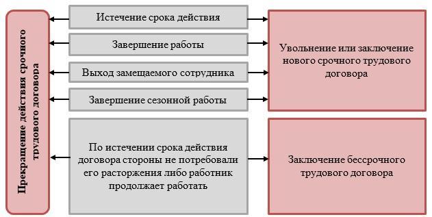 Схема увольнения по срочному трудовому договору