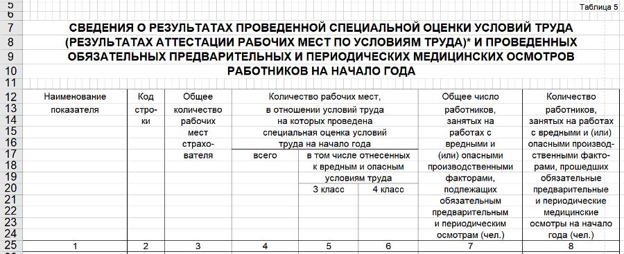 Таблица 5. Сведения о результатах СОУТ