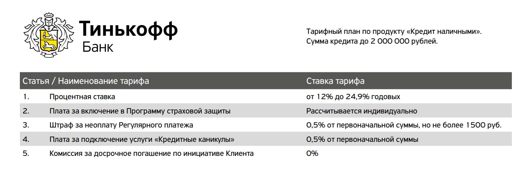 Условия кредита в Тинькофф