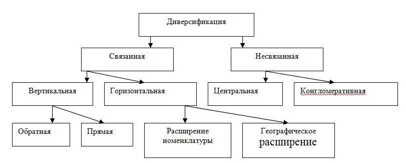 Основные виды диверсификации