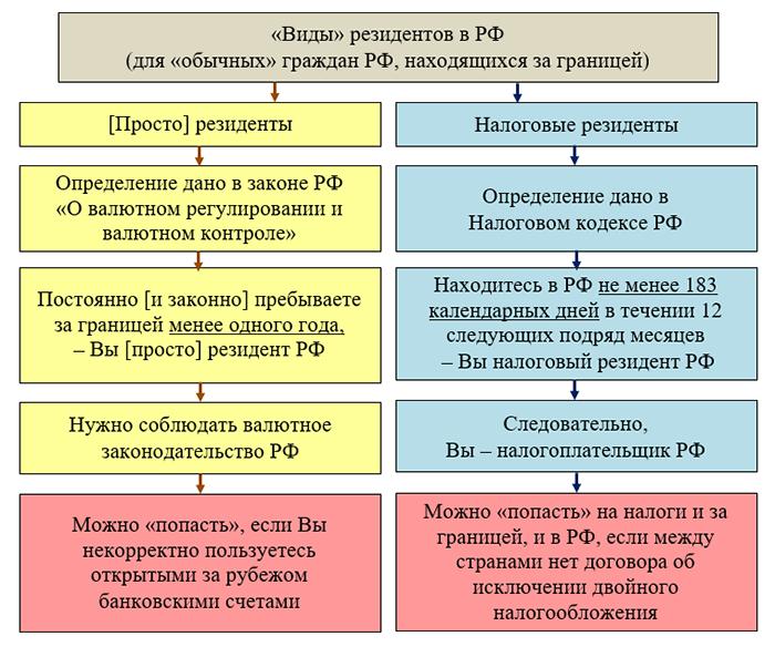 Виды резидентов в РФ