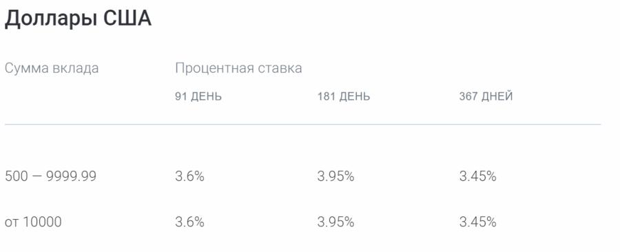 Ставки по вкладу Газпромбанк-Инвестиционный доход в долларах США