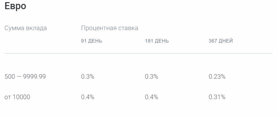 Ставки по вкладу Газпромбанк-Инвестиционный доход в евро