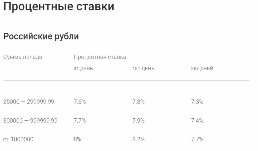 Ставки по вкладу Газпромбанк-Инвестиционный доход в рублях