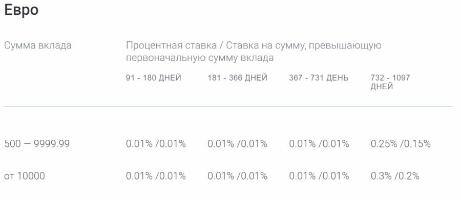 Ставки по вкладу Газпромбанк На жизнь в евро