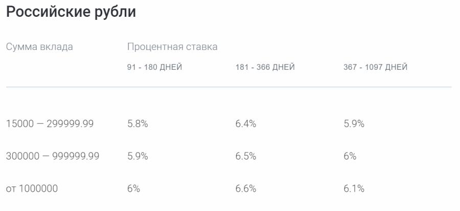 Ставки по вкладу Газпромбанк На жизнь в рублях
