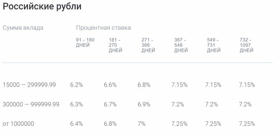 Ставки по вкладу Газпромбанк-Сбережения в рублях