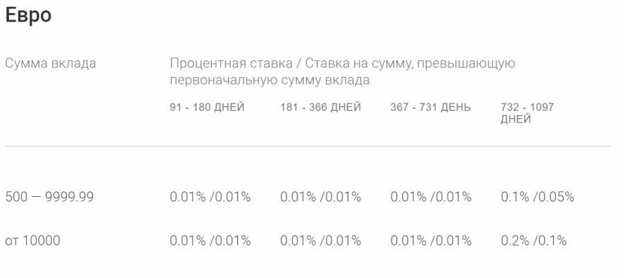 Ставки по вкладу Газпромбанк-Бизнес в евро