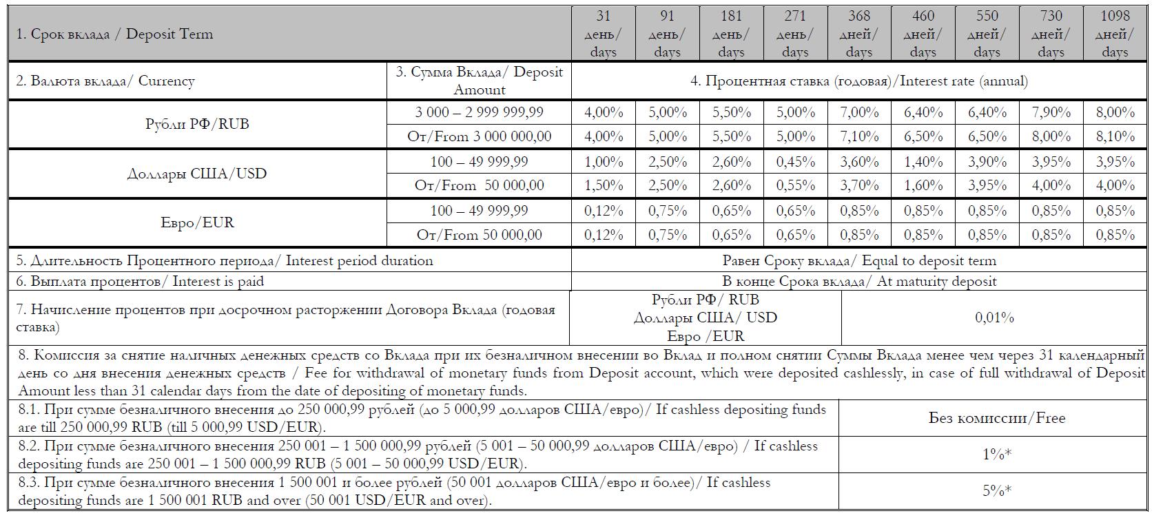 Условия «КредитЕвропаБанка»