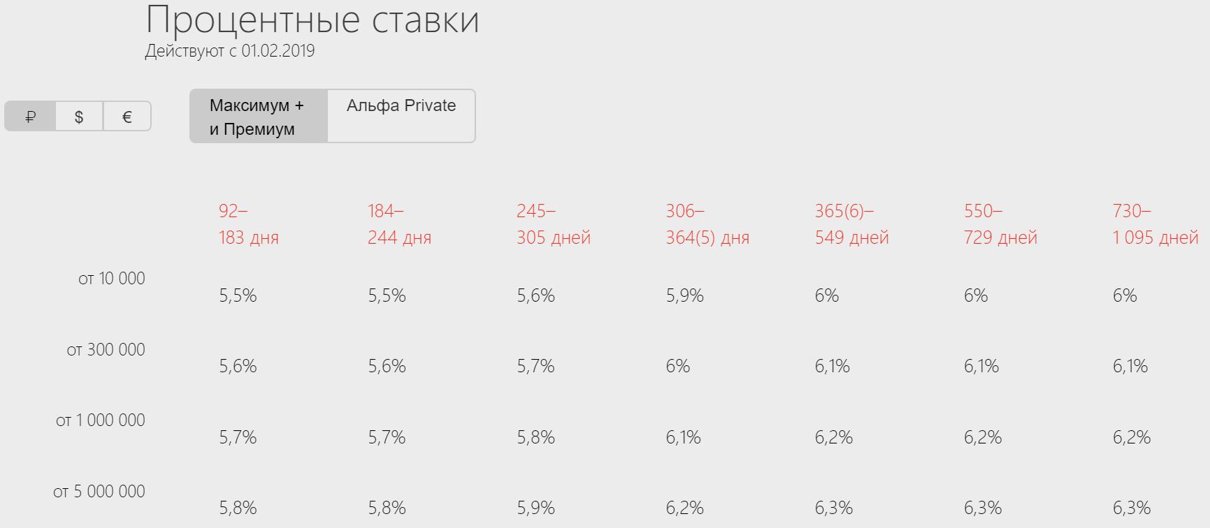 Процентные ставки вклад «Потенциал +»