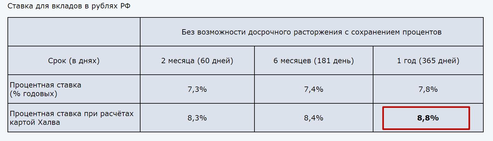 Вклад «Совкомбанк»