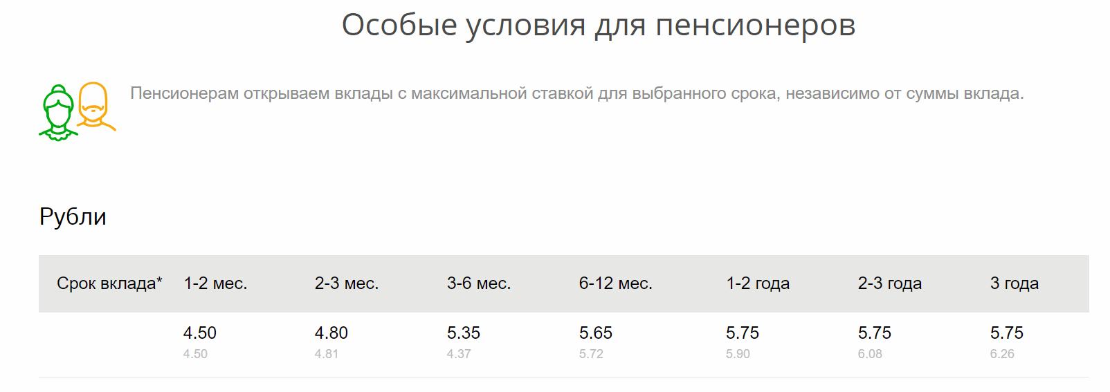 Вклад «Сохраняй» для пенсионеров в рублях