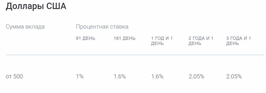 Вклад «Газпромбанк ― Пенсионные сбережения»