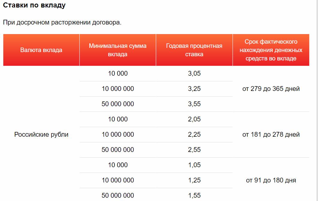 Вклад пенсионный мособлбанк стоимость пенсионных баллов до 2024 года