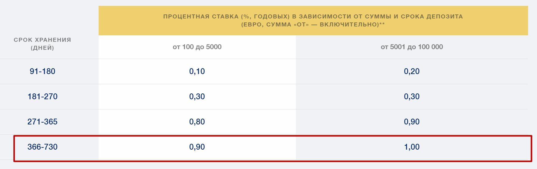Вклад «БКС Банка» «Доходный»
