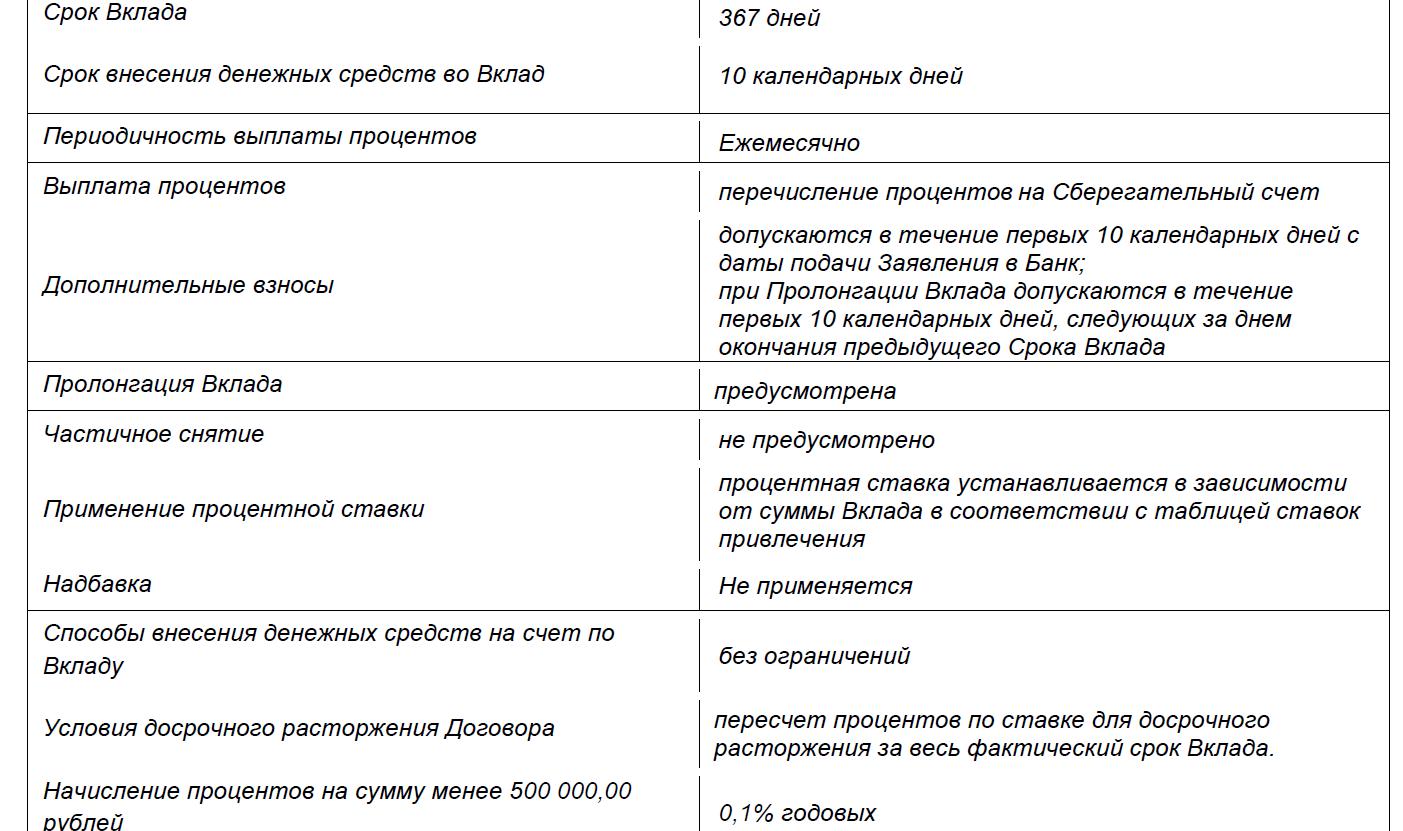 "Вклад ""Доходный"""