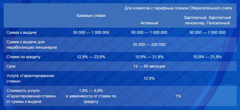 """Услови я """"ПочтаБанк"""""""