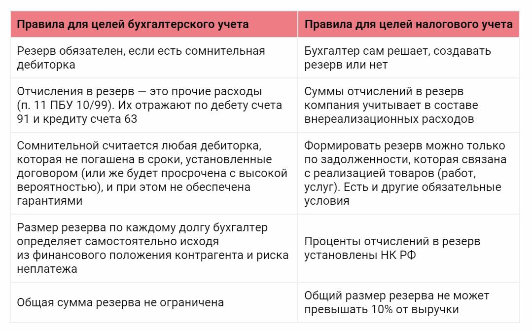 Разница между резервами в НУ и БУ
