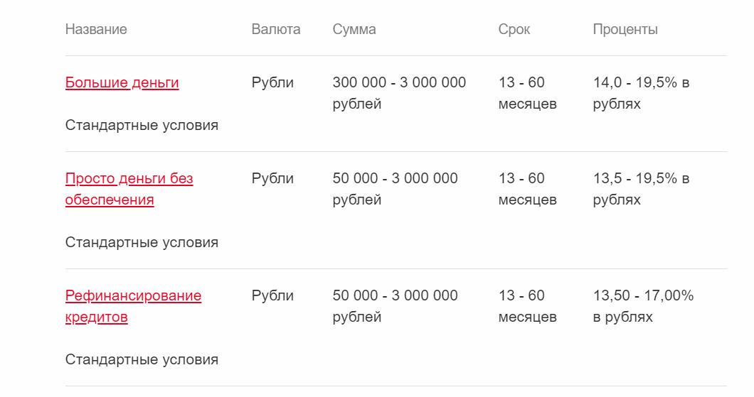 """Условия """"Росбанка"""""""