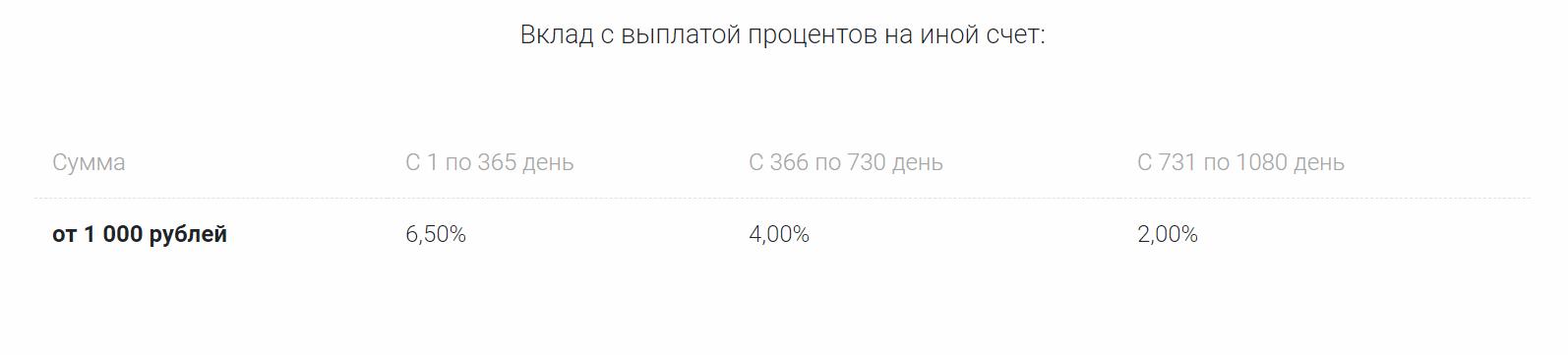 «СКБ Банк»