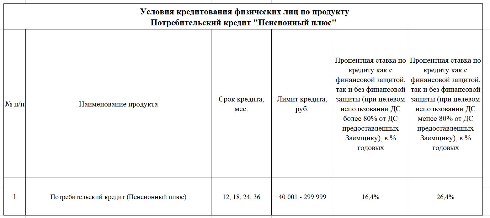 Условия «Совкомбанка»
