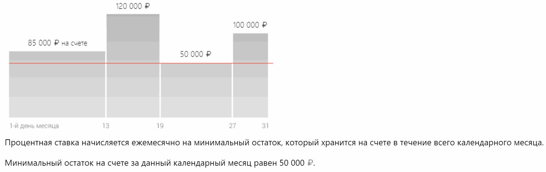 Процентная ставка вклада «Альфа-счет»
