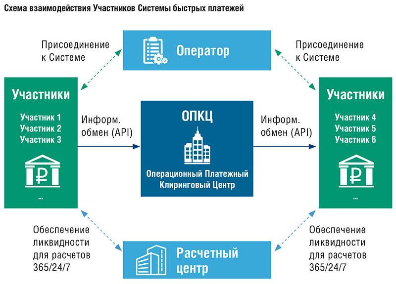 Схема взаимодействия участников СПБ