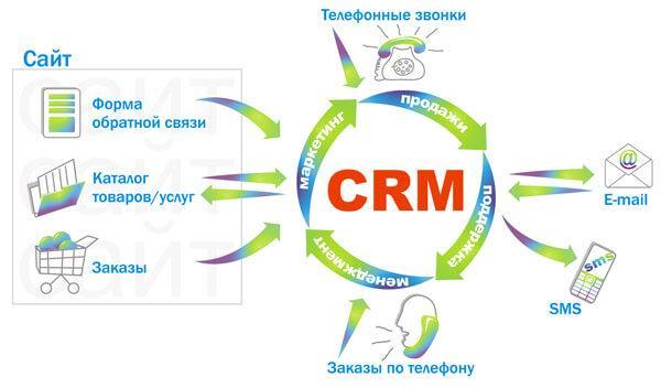 Сфера использования CRM системы