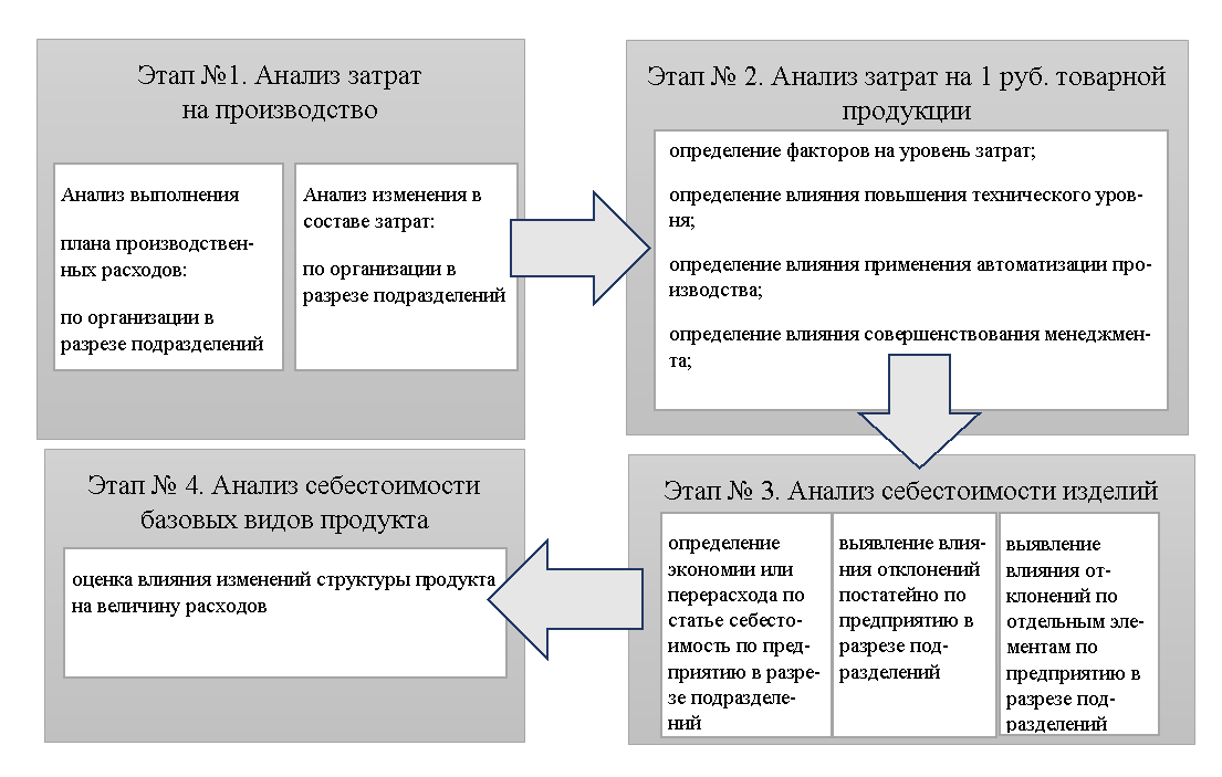 Этапы анализа затрат