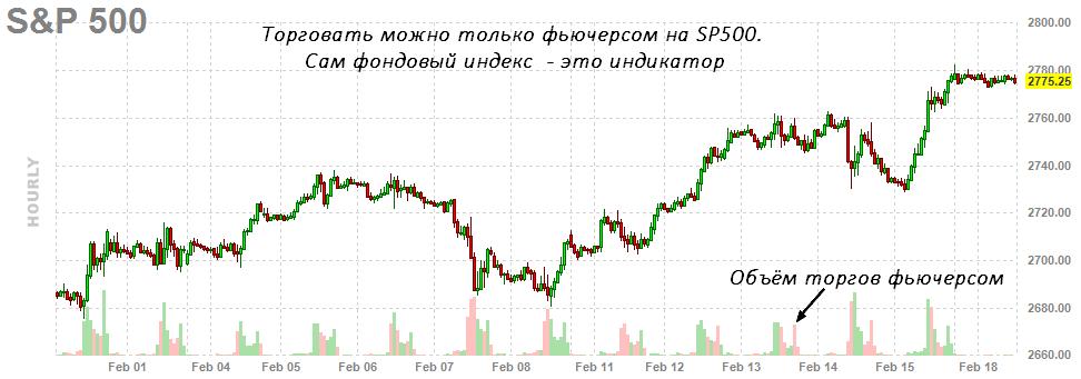 Динамика фьючерса на индекс SP500
