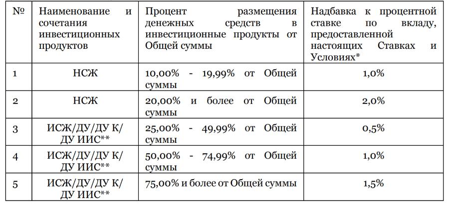 Надбавки к процентам по вкладу Открытый