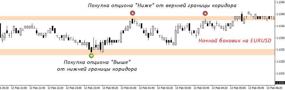 Ночной бокови на пару EUR-USD
