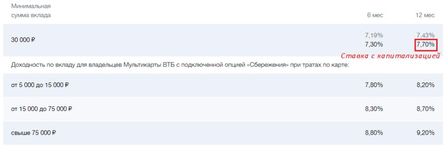 Пример расчета на сайте ВТБ