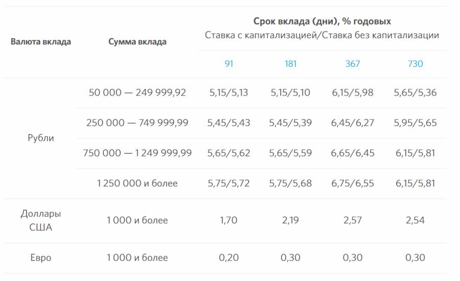 Проценты по вкладу Активное пополнение