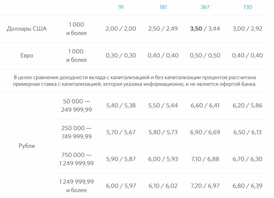 Проценты по вкладу Основной доход