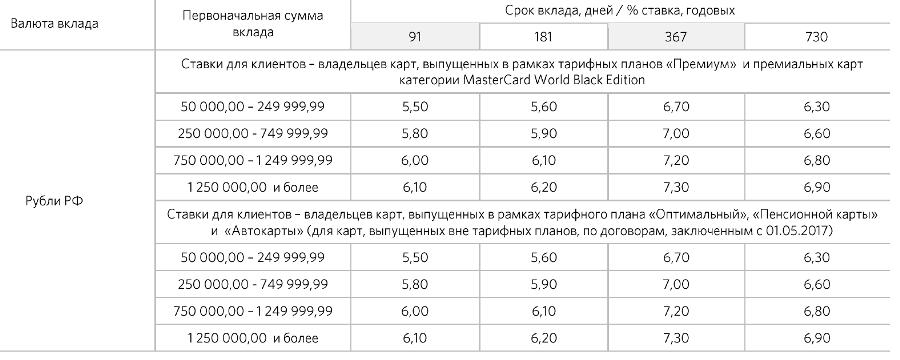 Проценты по вкладу Премиальный