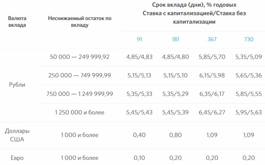 Проценты по вкладу Свободное управление