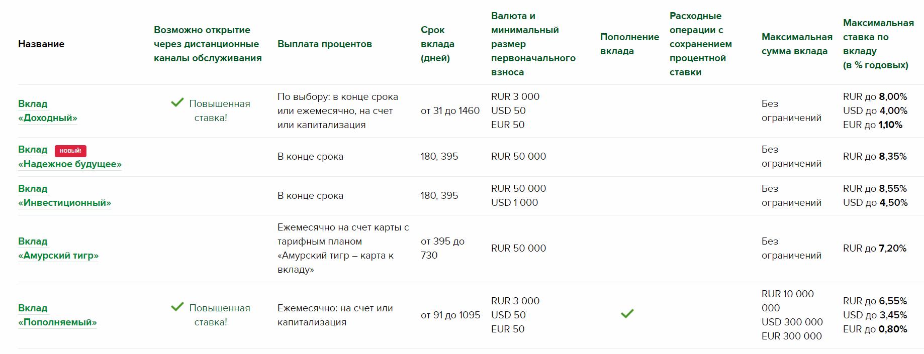 Сводная таблица вкладов Россельхозбанка