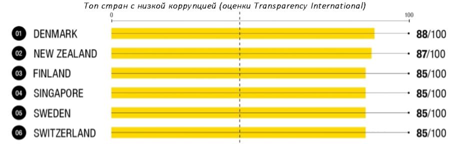Топ стран с низкой коррупцией