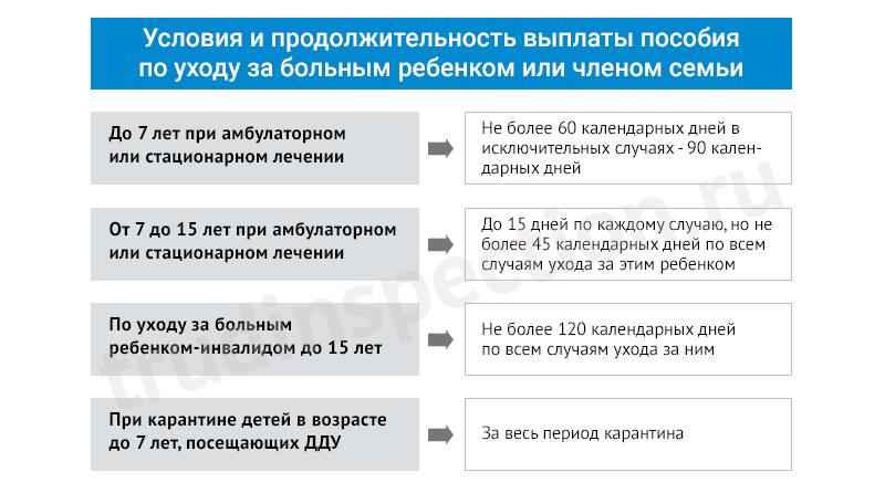 Изображение - Выдача и расчет больничного листа по уходу за ребенком usloviya-vyplaty-posobiya