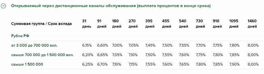 Вклад Доходный с выплатой процентов в конце срока
